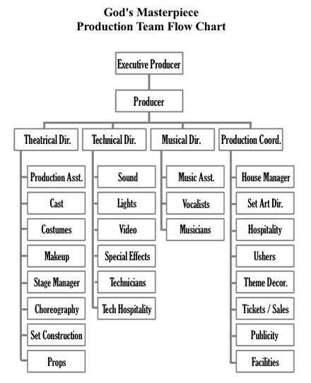 God's Masterpiece production team flow chart.