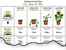 Parables of Jesus - Spiritual Growth Chart PowerPoint